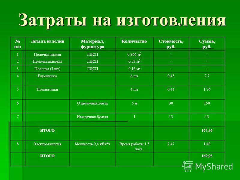 Затраты на изготовления п/п Деталь изделия Материал, фурнитура Количество Стоимость, руб. Сумма, руб. 1Полочка низкаяЛДСП0,366 м 2 -- 2Полочка высокаяЛДСП0,52 м 2 -- 3Полочка (3 шт)ЛДСП0,16 м 2 -- 4Евровинты 6 шт 0,452,7 5Подпятники 4 шт 0,441,76 6От