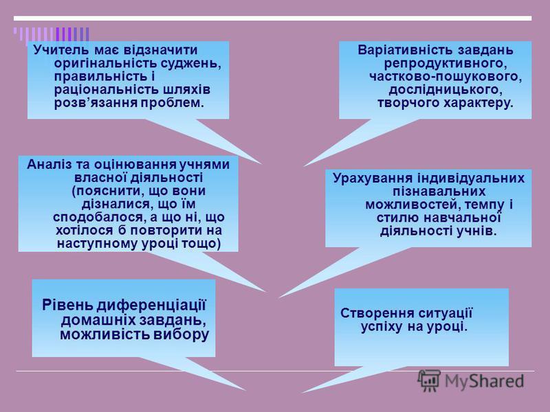 Аналіз та оцінювання учнями власної діяльності (пояснити, що вони дізналися, що їм сподобалося, а що ні, що хотілося б повторити на наступному уроці тощо) Учитель має відзначити оригінальність суджень, правильність і раціональність шляхів розвязання