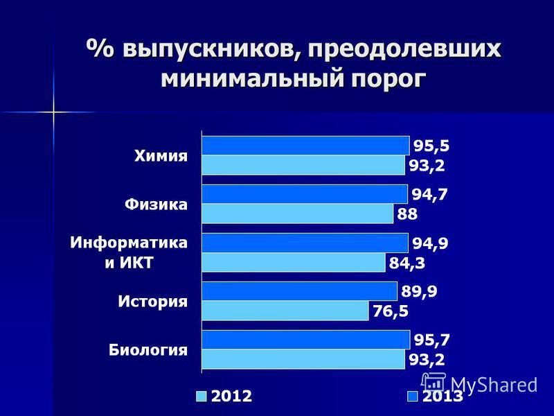 % выпускников, преодолевших минимальный порог
