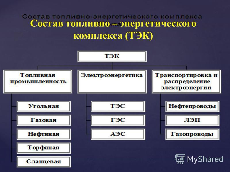 Состав топливно – энергетического комплекса (ТЭК)