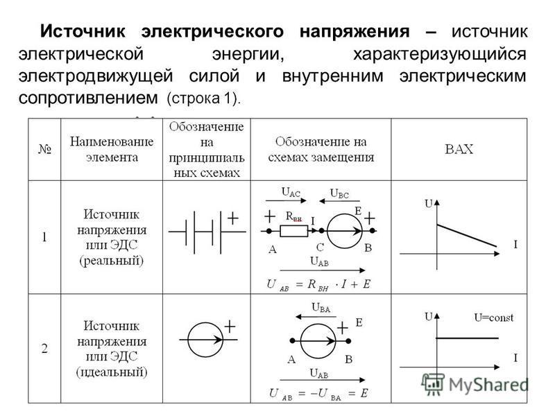 Источник электрического напряжения – источник электрической энергии, характеризующийся электродвижущей силой и внутренним электрическим сопротивлением (строка 1).