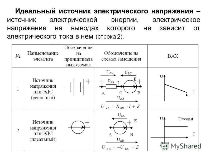 Идеальный источник электрического напряжения – источник электрической энергии, электрическое напряжение на выводах которого не зависит от электрического тока в нем (строка 2).