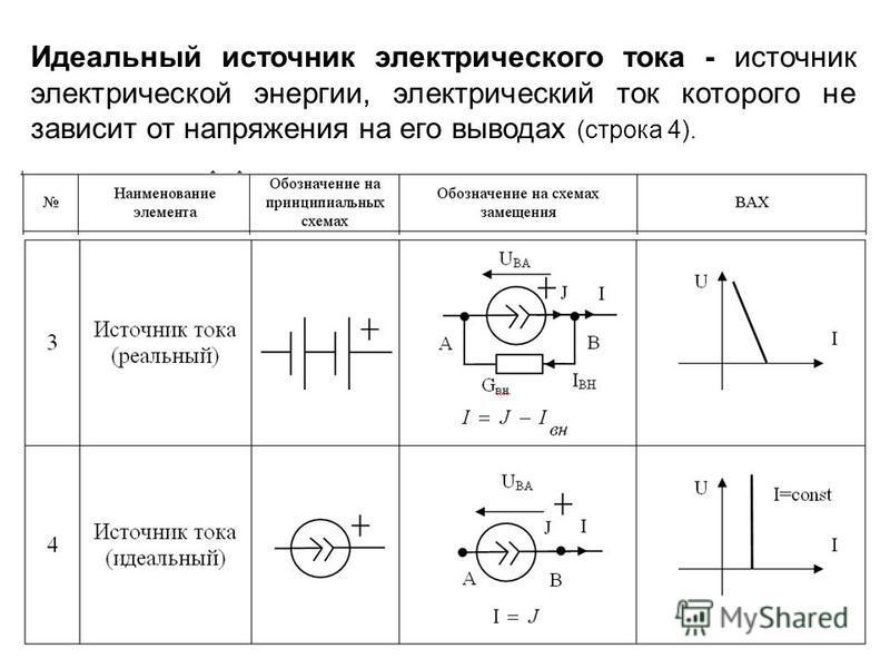 Идеальный источник электрического тока - источник электрической энергии, электрический ток которого не зависит от напряжения на его выводах (строка 4).
