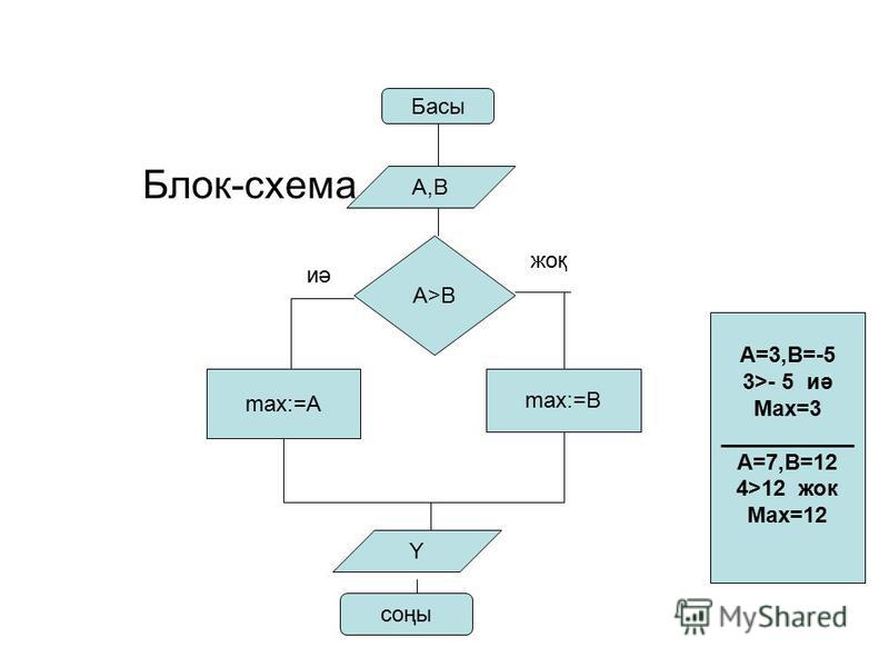 Блок-схема Басы A>B A,B max:=A max:=B Y соңы иә жоқ А=3,В=-5 3>- 5 иә Max=3 ___________ А=7,В=12 4>12 жок Max=12