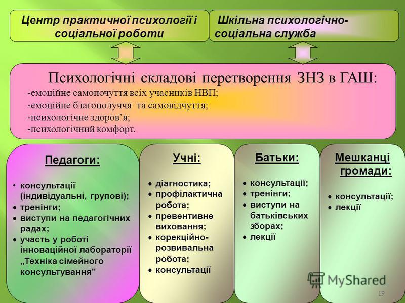 19 Психологічні складові перетворення ЗНЗ в ГАШ: -емоційне самопочуття всіх учасників НВП; -емоційне благополуччя та самовідчуття; -психологічне здоровя; -психологічний комфорт. Центр практичної психології і соціальної роботи Педагоги: консультації (