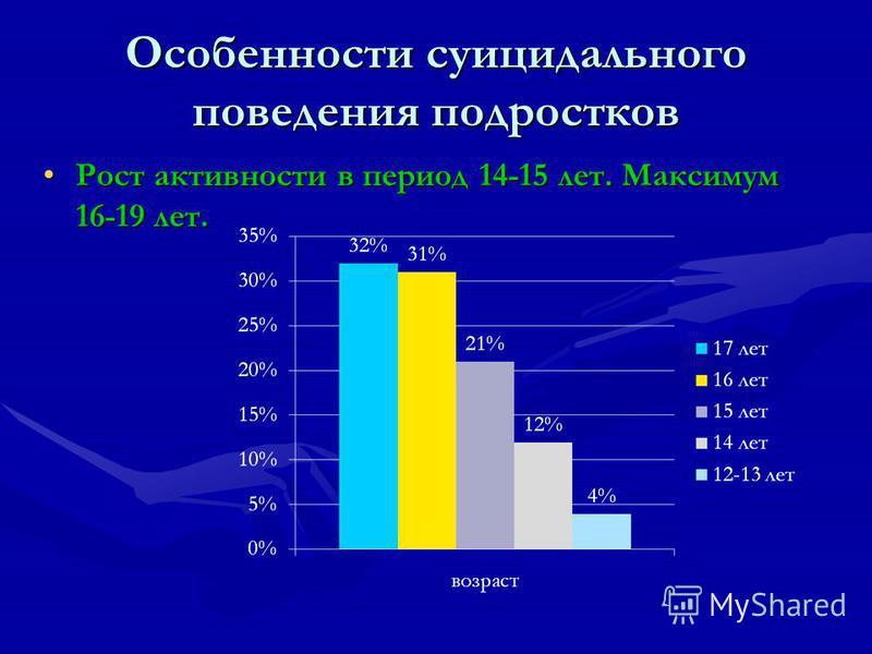 Особенности суицидального поведения подростков Рост активности в период 14-15 лет. Максимум 16-19 лет.Рост активности в период 14-15 лет. Максимум 16-19 лет.