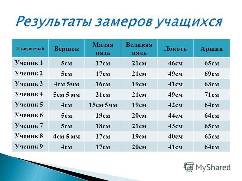 1 локоть=46 см 1 сажень=150 см 1 сажень=145 см