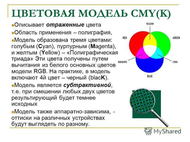 ЦВЕТОВАЯ МОДЕЛЬ CMY(K) Описывает отраженные цвета Область применения – полиграфия, Модель образована тремя цветами: голубым (Cyan), пурпурным (Magenta), и желтым (Yellow) – «Полиграфическая триада» Эти цвета получены путем вычитания из белого основны