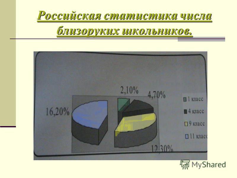 Российская статистика числа близоруких школьников.