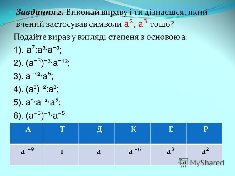 Завдання 2. Виконай вправу і ти дізнаєшся, який вчений застосував символи а², а³ тощо? Подайте вираз у вигляді степеня з основою а: 1 ). а :а³·а ³; 2). (a ) ³·a ¹²; 3). a ¹²·a ; 4). (a³) ²:а³; 5). а˚·a ³·a ; 6). (a ) ¹·a А Т Д К Е Р а 1 а а а³ а²