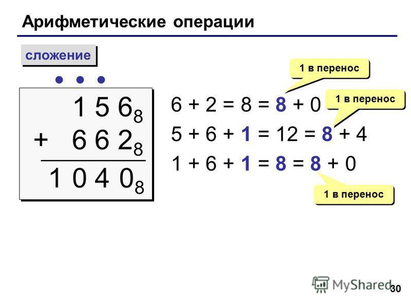30 Арифметические операции сложение 1 5 6 8 + 6 6 2 8 1 5 6 8 + 6 6 2 8 1 6 + 2 = 8 = 8 + 0 5 + 6 + 1 = 12 = 8 + 4 1 + 6 + 1 = 8 = 8 + 0 1 в перенос 0808 04 1 в перенос