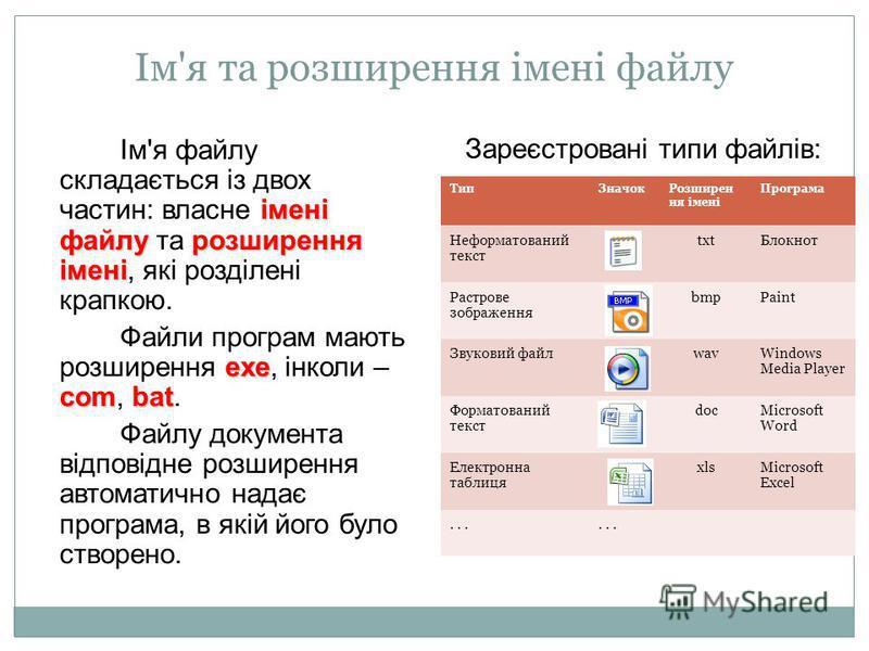 Ім'я та розширення імені файлу імені файлу розширення імені Ім'я файлу складається із двох частин: власне імені файлу та розширення імені, які розділені крапкою. ехе combat Файли програм мають розширення ехе, інколи – com, bat. Файлу документа відпов
