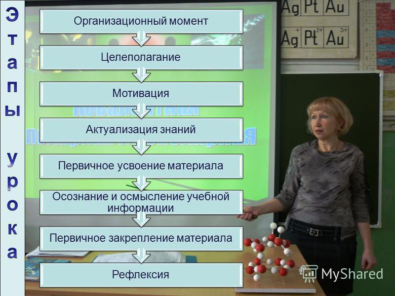 Рефлексия Первичное закрепление материала Осознание и осмысление учебной информации Первичное усвоение материала Актуализация знаний Мотивация Целеполагание Организационный момент