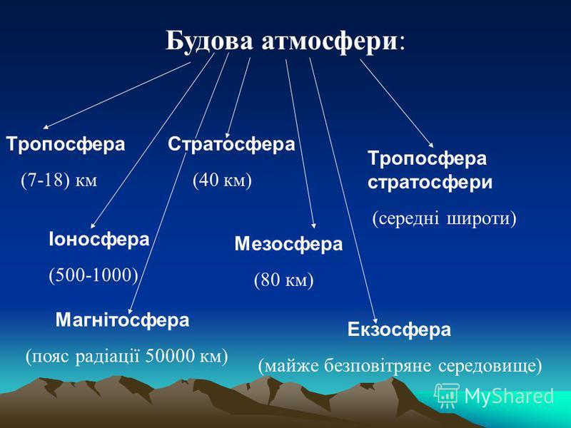 Будова атмосфери: Тропосфера (7-18) км Стратосфера (40 км) Тропосфера стратосфери (середні широти) Мезосфера (80 км) Іоносфера (500-1000) Екзосфера (майже безповітряне середовище) Магнітосфера (пояс радіації 50000 км)