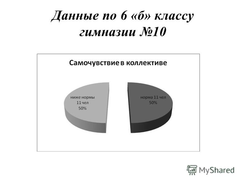Данные по 6 «б» классу гимназии 10