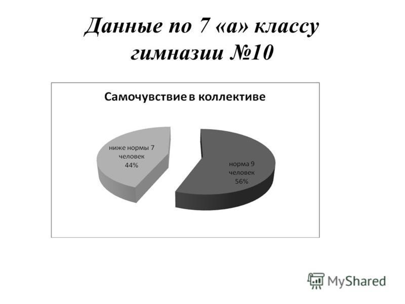 Данные по 7 «а» классу гимназии 10