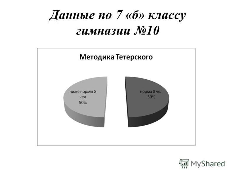 Данные по 7 «б» классу гимназии 10
