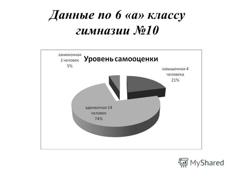 Данные по 6 «а» классу гимназии 10