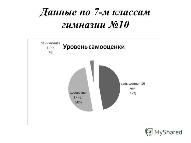 Данные по 7-м классам гимназии 10