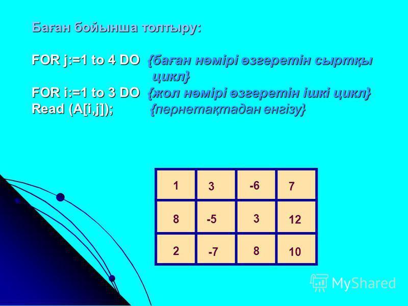 Баған бойынша толтыру: FOR j:=1 to 4 DO {баған нөмірі өзгеретін сыртқы цикл} цикл} FOR i:=1 to 3 DO {жол нөмірі өзгеретін ішкі цикл} Read (A[i,j]); {пернетақтадан енгізу} 1 3 -6 7 8 -5 3 12 2 -7 8 10