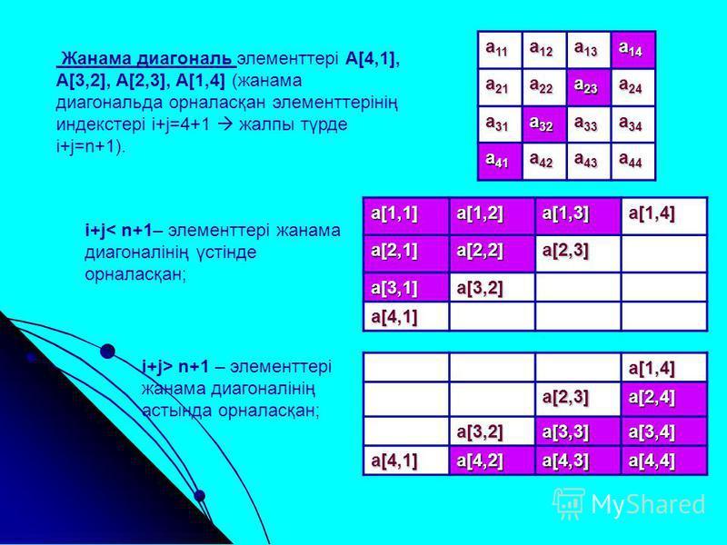 а 11 а 12 а 13 а 14 а 21 а 22 а 23 а 24 а 31 а 32 а 33 а 34 а 41 а 42 а 43 а 44 Жанама диагональ элементтері А[4,1], A[3,2], A[2,3], A[1,4] (жанама диагональда орналасқан элементтерінің индекстері i+j=4+1 жалпы түрде i+j=n+1). i+j< n+1– элементтері ж