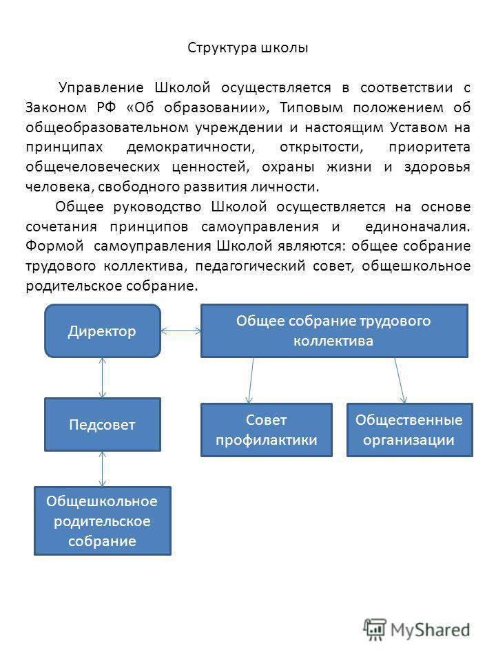 Структура школы Управление Школой осуществляется в соответствии с Законом РФ «Об образовании», Типовым положением об общеобразовательном учреждении и настоящим Уставом на принципах демократичности, открытости, приоритета общечеловеческих ценностей