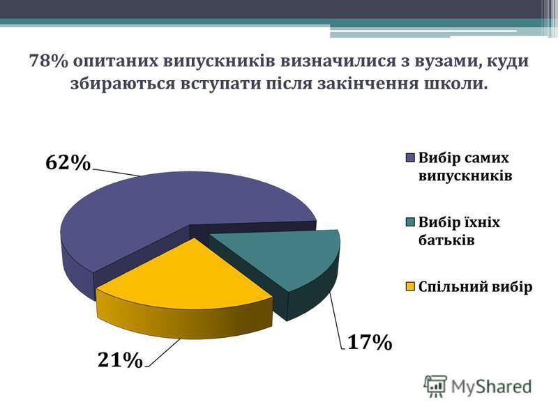 78% опитаних випускників визначилися з вузами, куди збираються вступати після закінчення школи.