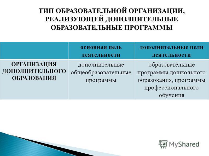 ТИП ОБРАЗОВАТЕЛЬНОЙ ОРГАНИЗАЦИИ, РЕАЛИЗУЮЩЕЙ ДОПОЛНИТЕЛЬНЫЕ ОБРАЗОВАТЕЛЬНЫЕ ПРОГРАММЫ основная цель деятельности дополнительные цели деятельности ОРГАНИЗАЦИЯ ДОПОЛНИТЕЛЬНОГО ОБРАЗОВАНИЯ дополнительные общеобразовательные программы образовательные про