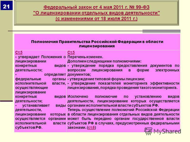 Федеральный закон от 4 мая 2011 г. 99-ФЗ