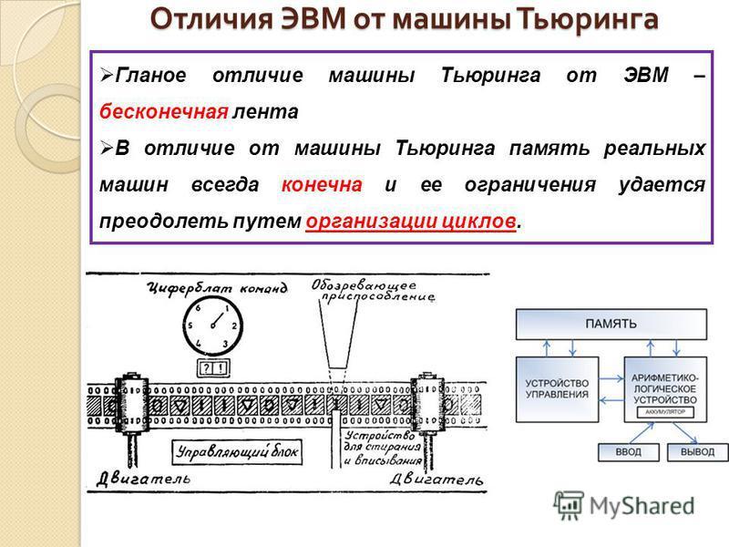 Отличия ЭВМ от машины Тьюринга Гланое отличие машины Тьюринга от ЭВМ – бесконечная лента В отличие от машины Тьюринга память реальных машин всегда конечна и ее ограничения удается преодолеть путем организации циклов.