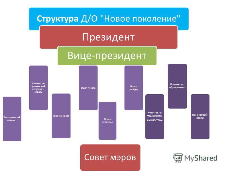 Структура Д/О