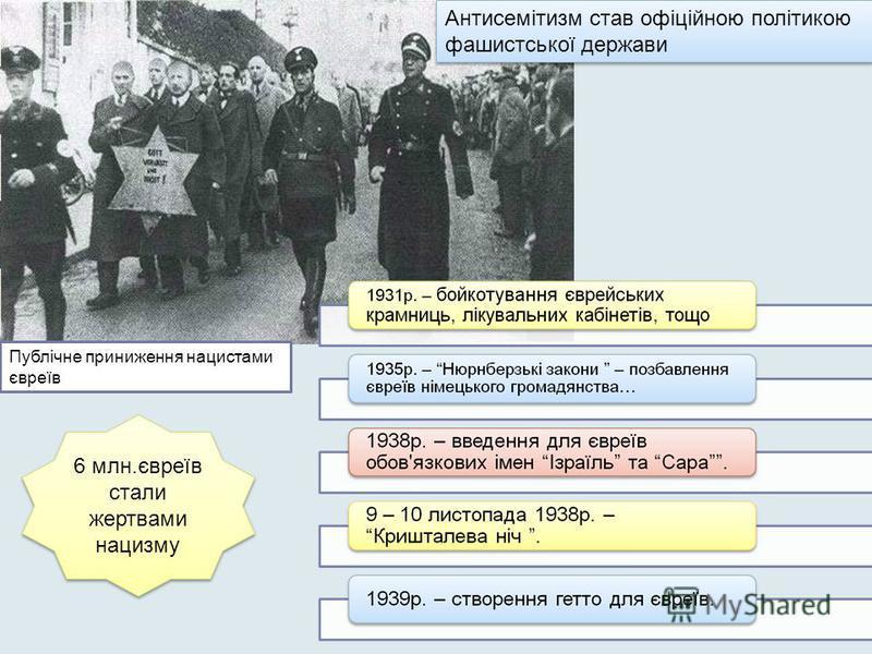 Публічне приниження нацистами євреїв Антисемітизм став офіційною політикою фашистської держави 6 млн.євреїв стали жертвами нацизму 6 млн.євреїв стали жертвами нацизму