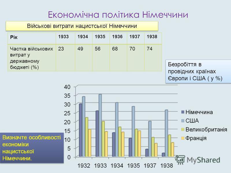 Економічна політика Німеччини Рік 193319341935193619371938 Частка військових витрат у державному бюджеті (%) 234956687074 Військові витрати нацистської Німеччини Безробіття в провідних країнах Європи і США ( у %) Визначте особливості економіки нацист