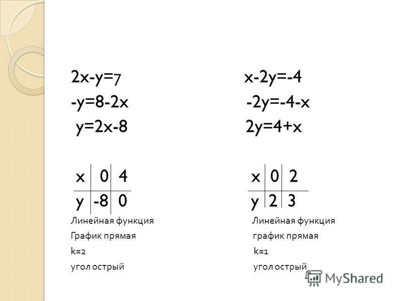 2x-y=7 x-2y=-4 -y=8-2x -2y=-4-x y=2x-8 2y=4+x x 0 4 x 0 2 y -8 0 y 2 3 Линейная функция График прямая график прямая k=2 k=1 угол острый