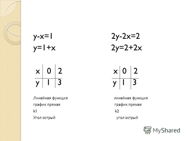 y-x=1 2y-2x=2 y=1+x 2y=2+2x x 0 2 x 0 2 y 1 3 y 1 3 Линейная функция линейная функция график прямая k1 k2 Угол острый угол острый