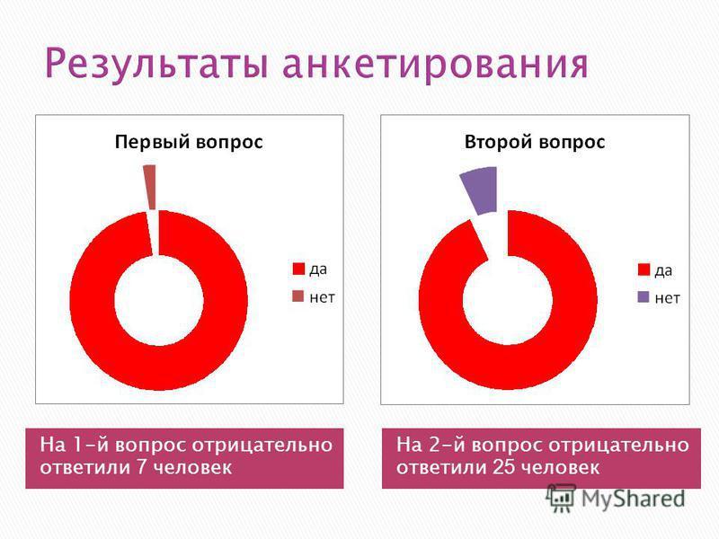 Результаты анкетирования На 1-й вопрос отрицательно ответили 7 человек На 2-й вопрос отрицательно ответили 25 человек