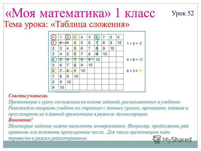 «Моя математика» 1 класс Урок 52 Тема урока: «Таблица сложения» Советы учителю. Презентация к уроку составлена на основе заданий, расположенных в учебнике. Рекомендую открыть учебник на странице с данным уроком, прочитать задания и просмотреть их в д