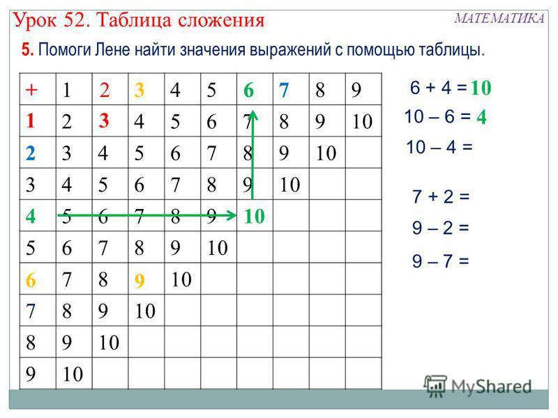 5. Помоги Лене найти значения выражений с помощью таблицы. +123456789 12345678910 23456789 3456789 456789 56789 6789 789 89 9 13 2+ 4 6 6 3 9 6 + 4 = 10 10 – 6 = 10 – 4 = 4 6 9 – 7 = 7 + 2 = 9 – 2 = МАТЕМАТИКА Урок 52. Таблица сложения