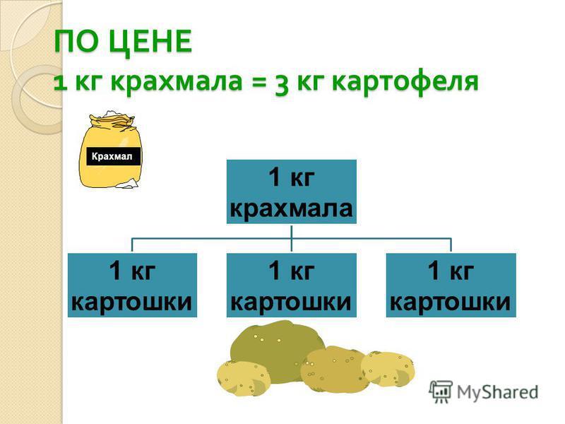ПО ЦЕНЕ 1 кг крахмала = 3 кг картофеля Крахмал