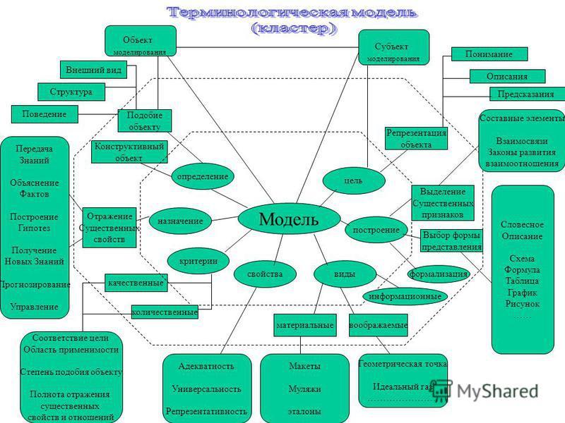Модель определение назначение критерии свойства виды построение цель Объект моделирования Субъект моделирования Подобие объекту Конструктивный объект Отражение Существенных свойств качественные количественные материальные воображаемые Выбор формы пре