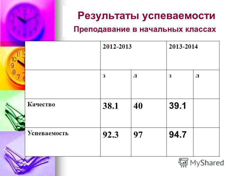 Результаты успеваемости Преподавание в начальных классах 2012-20132013-2014 злзл Качество 38.140 39.1 Успеваемость 92.397 94.7