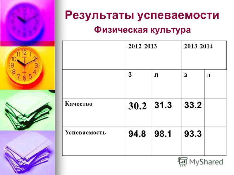 Результаты успеваемости Физическая культура 2012-20132013-2014 3 лз л Качество 30.2 31.333.2 Успеваемость 94.898.193.3