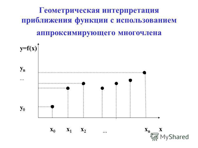 Геометрическая интерпретация приближения функции с использованием аппроксимирующего многочлена y=f(x) y n y 0 x 0 x 1 x 2 … x n x