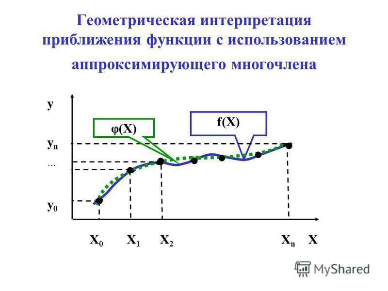 Геометрическая интерпретация приближения функции с использованием аппроксимирующего многочлена Х 0 Х 1 Х 2 Х n Х y y n y 0 f(Х) φ(Х)