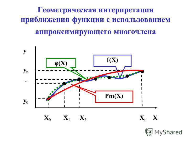 Геометрическая интерпретация приближения функции с использованием аппроксимирующего многочлена f(Х) φ(Х) Х 0 Х 1 Х 2 Х n Х y y n y 0 Рm(Х)