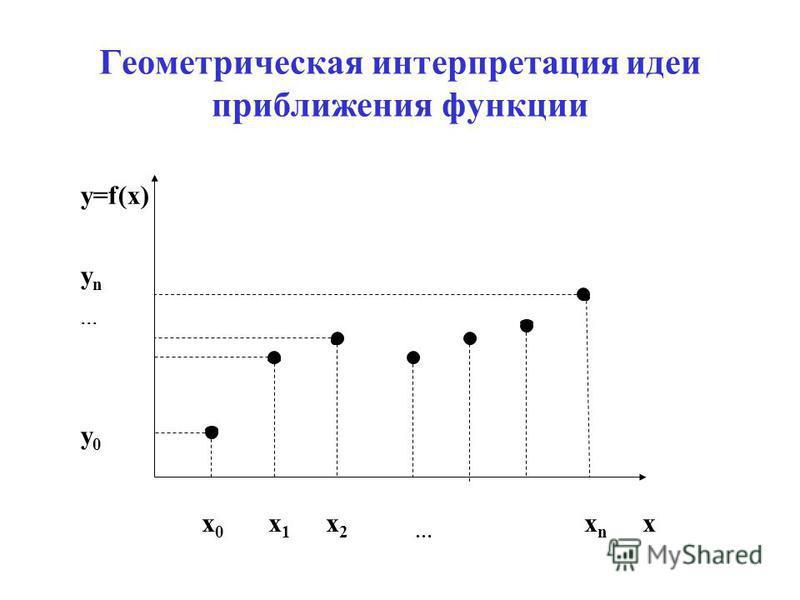 Геометрическая интерпретация идеи приближения функции y=f(x) y n y 0 x 0 x 1 x 2 … x n x