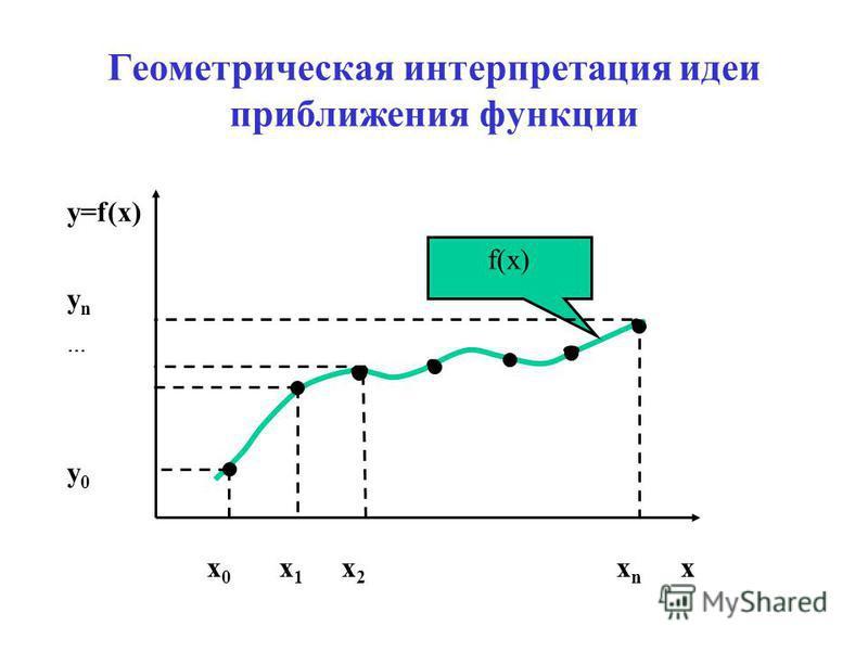 Геометрическая интерпретация идеи приближения функции f(x) x 0 x 1 x 2 x n x y=f(x) y n y 0