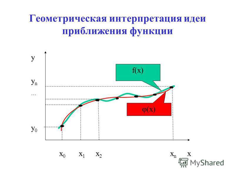 Геометрическая интерпретация идеи приближения функции f(x) φ(x) x 0 x 1 x 2 x n x y y n y 0