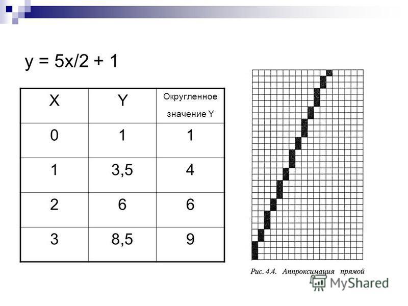 y = 5x/2 + 1 XY Округленное значение Y 011 13,54 266 38,59