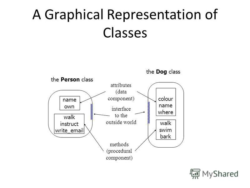 A Graphical Representation of Classes colour name where attributes (data component) methods (procedural component) interface to the outside world walk swim bark the Dog class the Person class name own walk instruct write_email